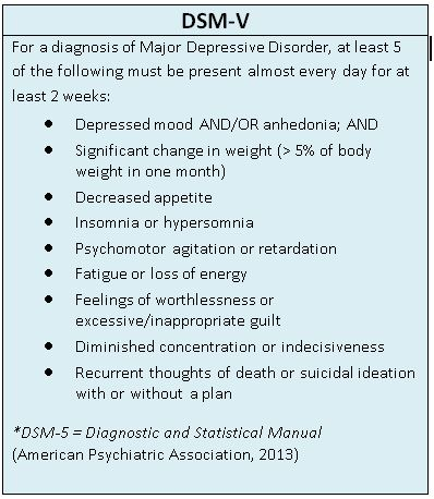 For a diagnosis of Major Depressive Disorder, at least 5 of the following must be present almost every day for at least 2 weeks: •	Depressed mood AND/OR anhedonia; AND •	Significant change in weight (> 5% of body weight in one month) •	Decreased appetite •	Insomnia or hypersomnia •	Psychomotor agitation or retardation •	Fatigue or loss of energy •	Feelings of worthlessness or excessive/inappropriate guilt •	Diminished concentration or indecisiveness •	Recurrent thoughts of death or suicidal ideation with or without a plan  *DSM-5 = Diagnostic and Statistical Manual (American Psychiatric Association, 2013)